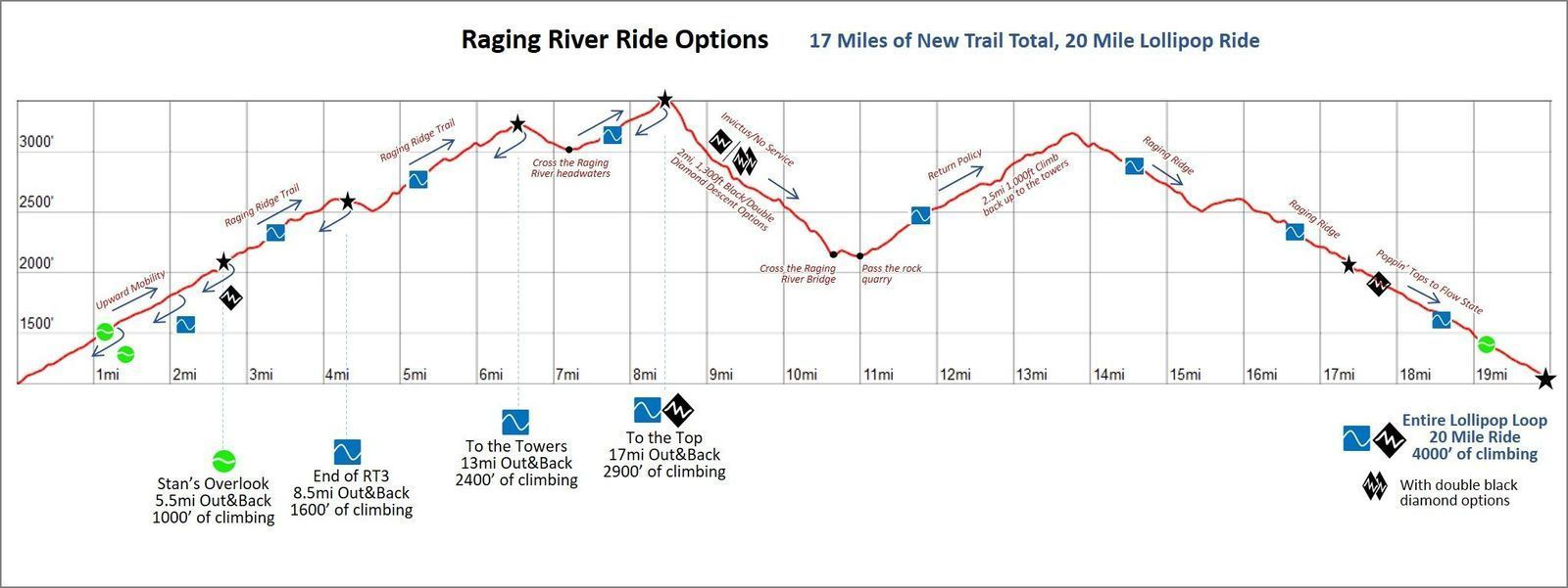 Raging River on i 90 snow conditions, white mountain snowmobile trails map, i 90 highway map, stuart water quality map, i 90 road conditions, yakima water table map, bear lodge snowmobile trails map, us i-90 map, granite lake hike map, i 90 road map, cle elum snowmobile map,