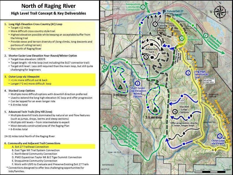 Raging river for Key west bike trails